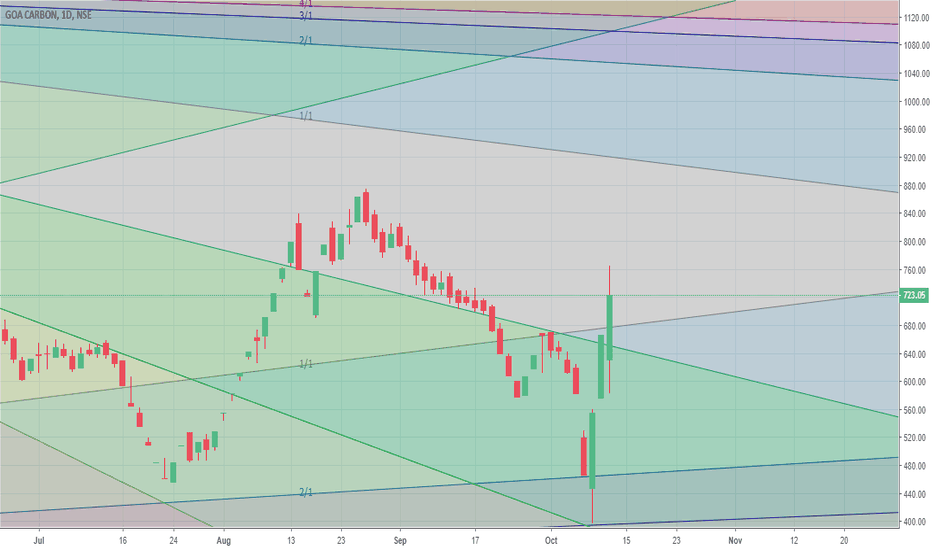 GOACARBON: Has crossed 1/1 ascending angle and bullish