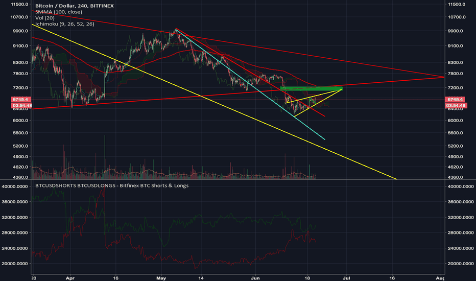 BTCUSD: Sell zone: Ladder your shorts till 7200