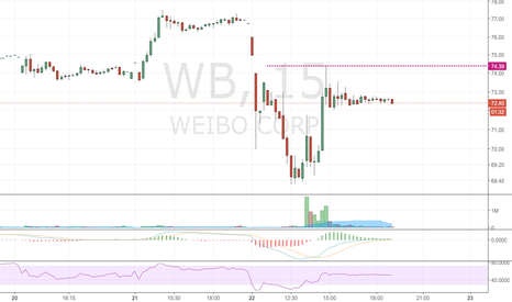 WB: Nice bounce from support