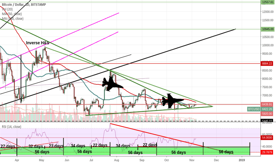 BTCUSD: Nose of plane has ended it's descend. Consistent altitude now.