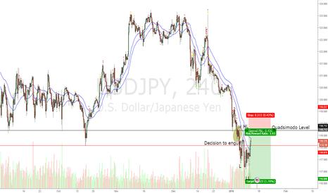 USDJPY: USDJPY Short trade