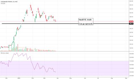 GPIL: GPIL  Small stoploss trade