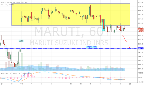 MARUTI: Maruti - Breaking Out Consolidation - Now Gap Fill Up