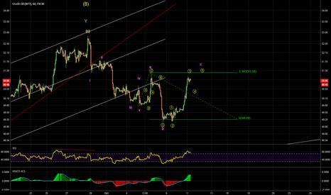 USOIL: Potential reversal pattern