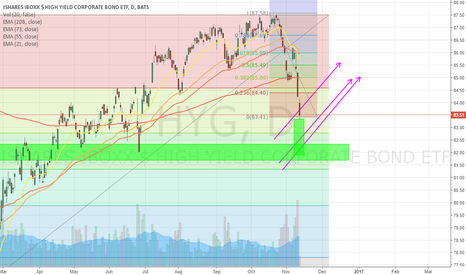 HYG: HYG APPROACHING SUPPORT