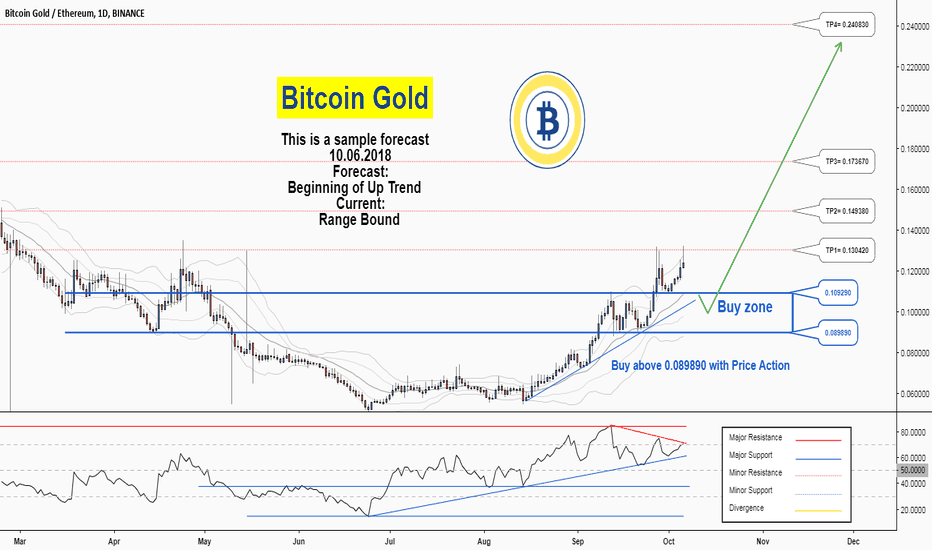 BTGETH: There is a possibility for the beginning of an uptrend in BTGETH
