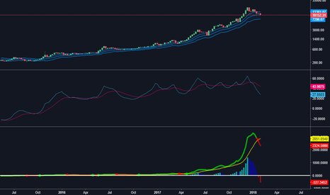 BTCUSD: BTC short - long term