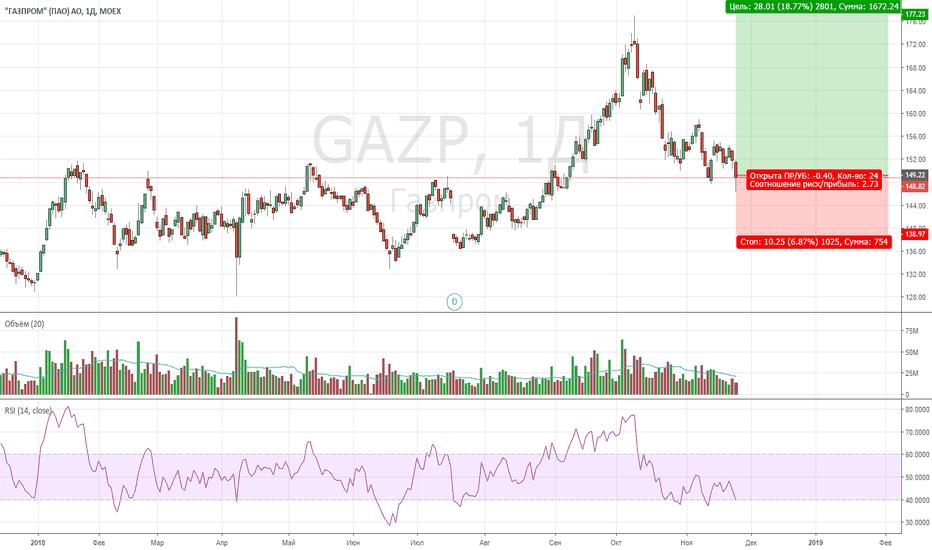 GAZP: Лонг Газпрома