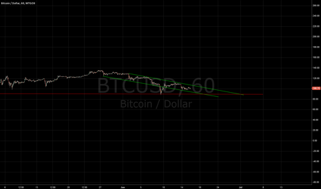 BTCUSD: Possible downtrend with breakthrough/bounce at red line