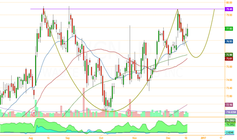 WCN: Textbook cup & handle formation
