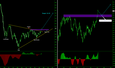 USOIL: USOIL LONG TERM BUY SETUP