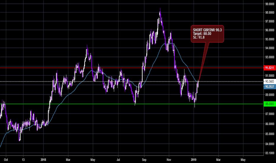 GBPINR: GBP/INR Short setup
