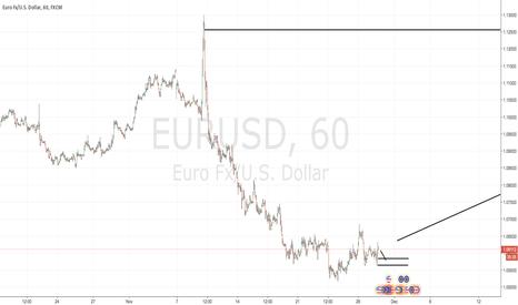 EURUSD: Short Term Bearish EURUSD