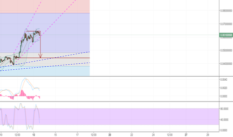 DASHBTC: Possible DASH Downward Breakout