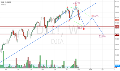 DJ1!: DJIA toward 15119