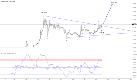XRPUSD: Ripple - Headed for 0.7100 in wave 5