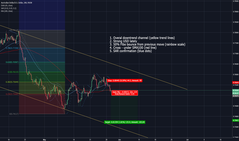 AUDUSD: Bear continuation confirmed by some indicators