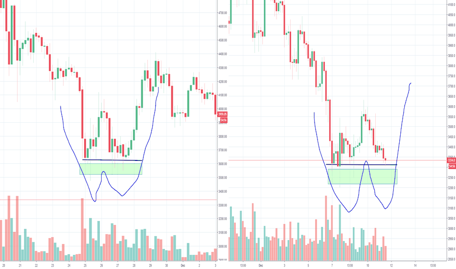 XBTUSD: Another Double Bottom for Bitcoin?