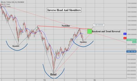 BTCUSDT: BTC - USD | Inverse head and shoulders, Bøørd?