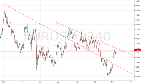 EURUSD: EURO Looks Tired