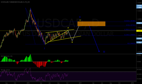 USDCAD: Sell the B wave