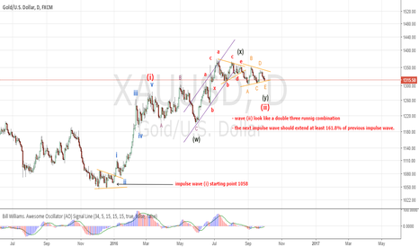 XAUUSD: New idea for GOLD
