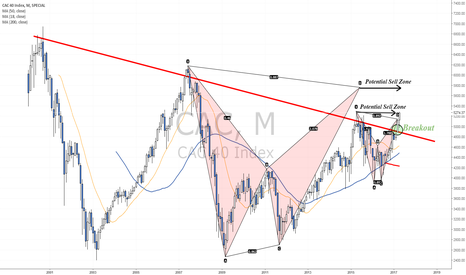 CAC: Testing weekly harmonic pattern - Is it heading to 6000?