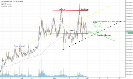 FCTBTC: FCT Double Top Reversal Prediction
