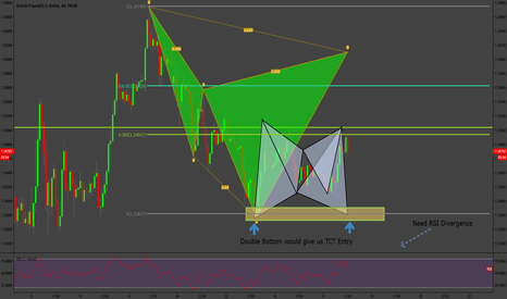 GBPUSD: GBPUSD Patterns Patterns Read All About It !