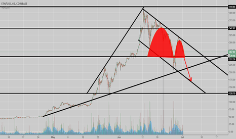 ETHUSD: Inverted Cup and Handle ETHUSD
