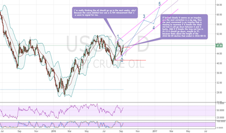 USOIL: Elliott wave oil analisis:Bullish