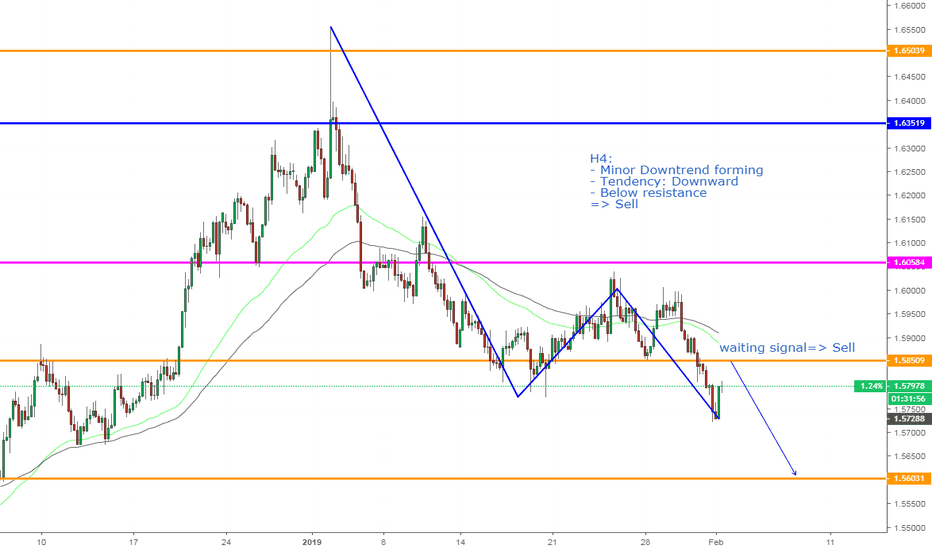 EURAUD: EURAUD, Sell on H4:
