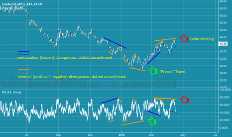 USOIL: USOIL 4HR Chart shows why price & momentum  precede news