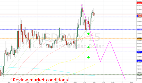 USDCAD: USDCAD NEW VOLUME & OPEN INTEREST,  DATA (NOT ON CHART - TEXT)
