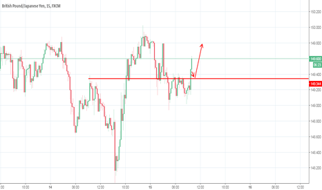 GBPJPY: #GBPJPY in short term buyers territory with fakeouts