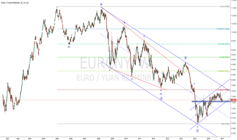 EURCNY: Elliott wave analysis on EURCNY (2017-01-08)
