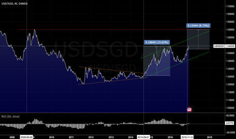 USDSGD: Last time USDSGD rose to current level: Oct 2008