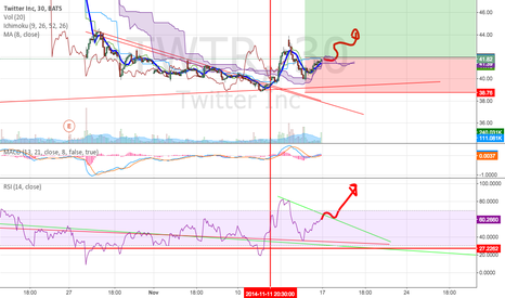 TWTR: 30 mins chart shower a nice bounce on the cloud