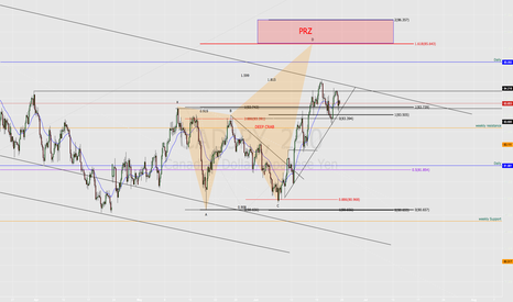 CADJPY: KEEP A LOOK OUT ON THIS ONE FOR NEXT WEEK-