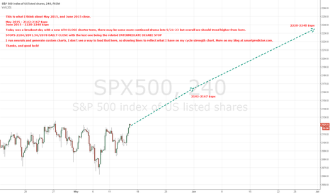 SPX500: $spx - time to rock and roll!