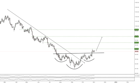 DXY: Rise of the DXY