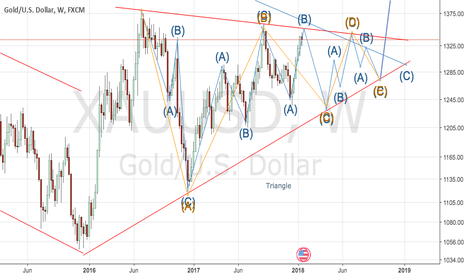 XAUUSD: End of triangle for XAUUSD, by or in 2019