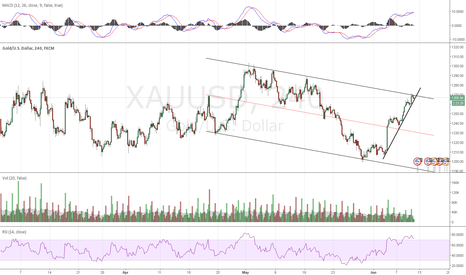 XAUUSD: Gold Short - Good Swing Trade Opportunity