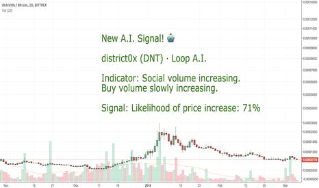 DNTBTC: CoinLoop AI Signal: District0x (DNT) - BUY