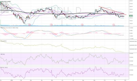 BIDU: challenging $BIDU to take that trend line out