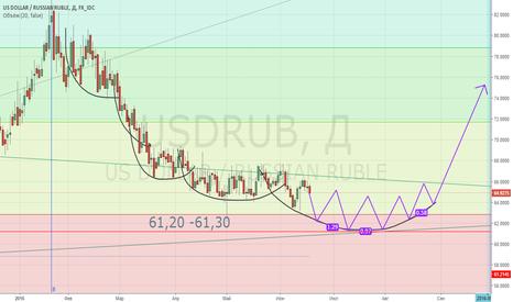 USDRUB: USDRUB. Покупка от 61,2 - 61,3