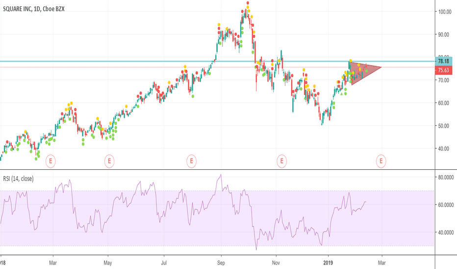 SQ: Hoping a for a breakout! Next resistance 78