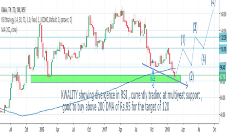 KWALITY: buy the RSI divergence