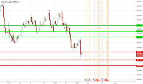 USDCHF:  USD/CHF Buy Opportunity coming soon!