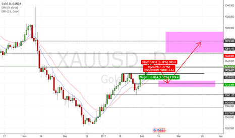XAUUSD: Gold prediction